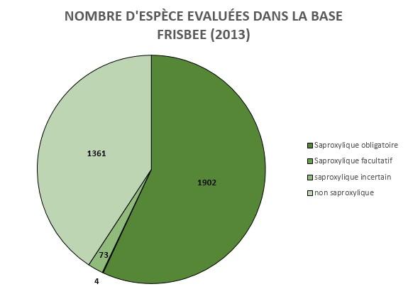 graphique-camenbert-nb-sp-évaluées