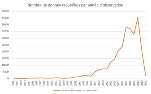 nombre d'obseration annuelles