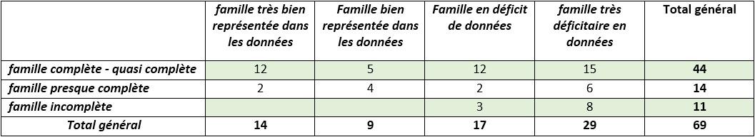 Analyse par famille