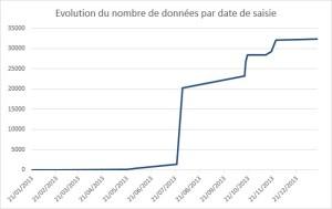 IDF-données_cumulé_par-date saisie_2013