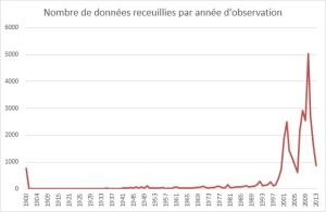 IDF-données_par-année-2013